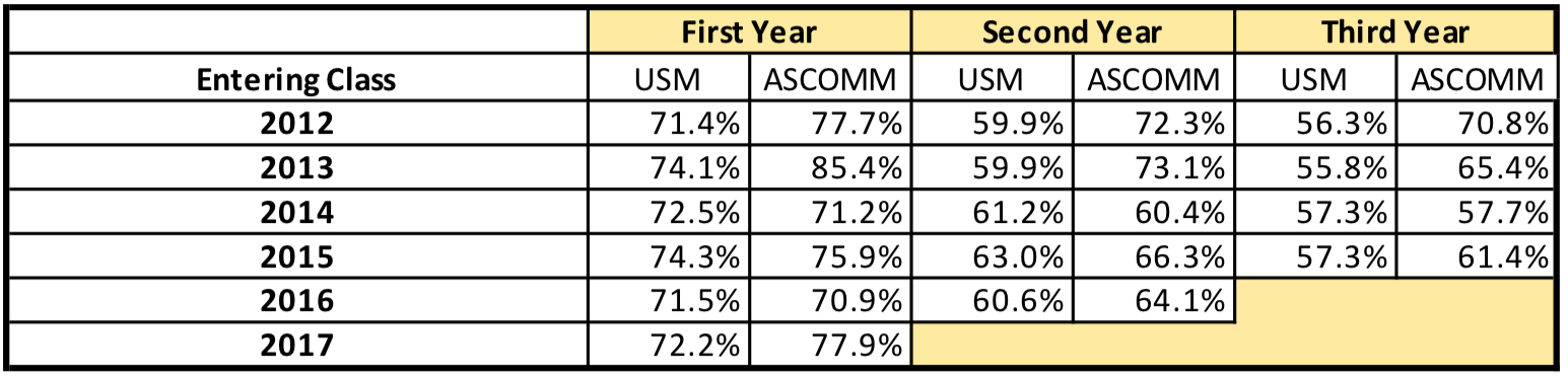School of Communication Retention Rates 2012 - 2017