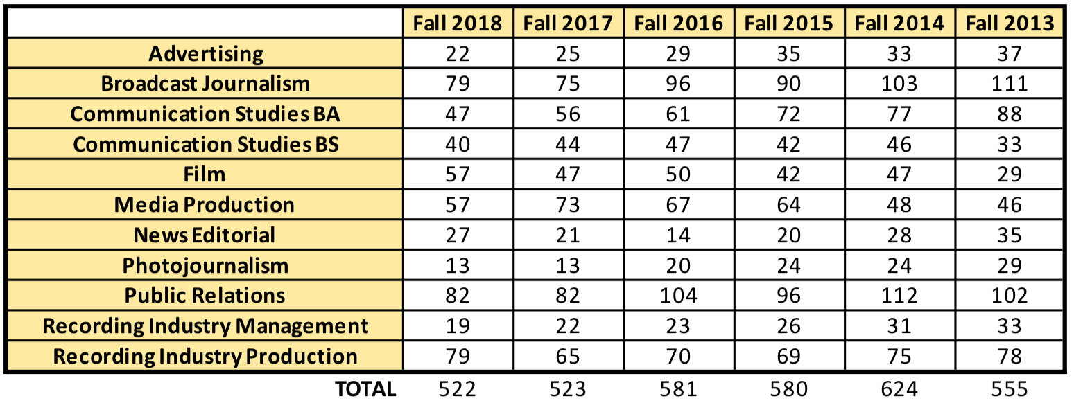 School of Communication Enrollment Numbers 2013 - 2018