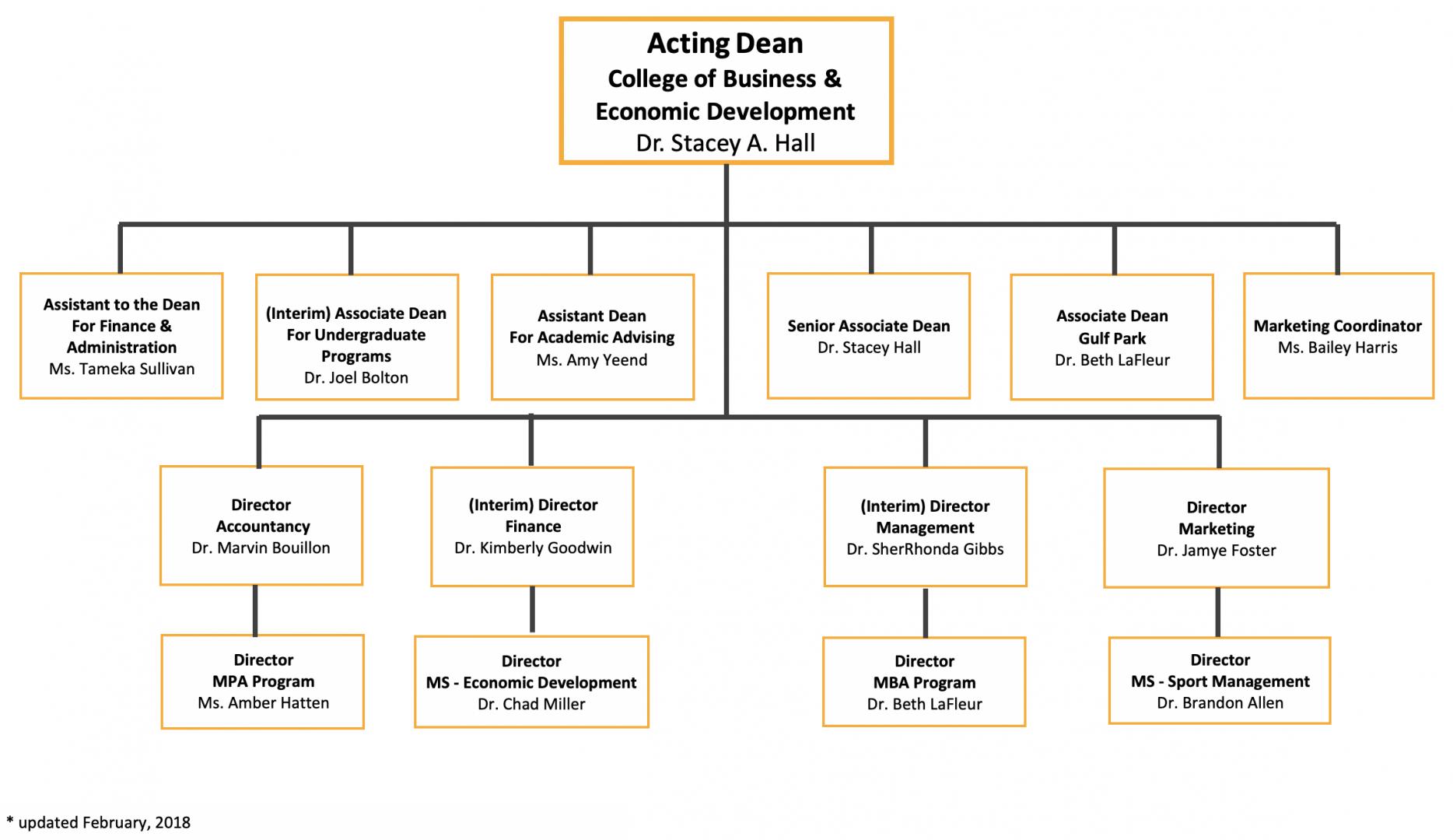 College Of Business And Economic Development Organization Chart