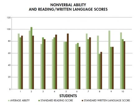 Nonverbal ability and reading/written language scores