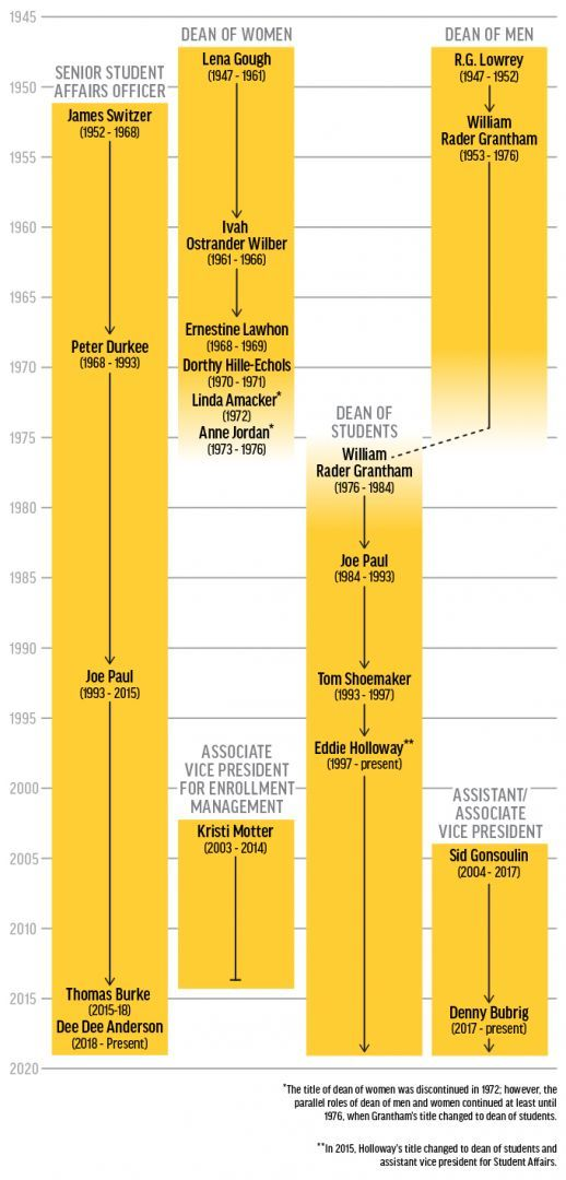 Timeline of Senior Student Affairs Officers for Southern Miss