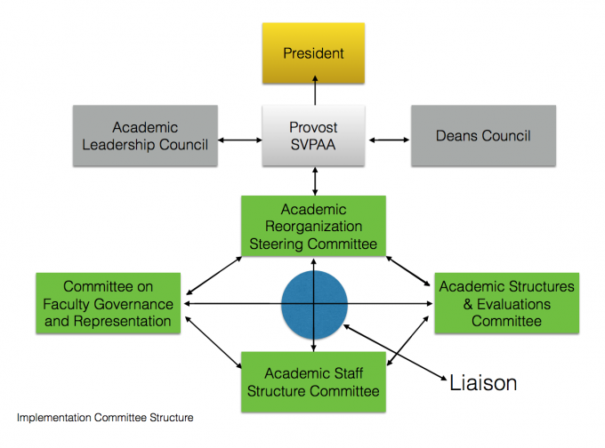 Implementation Committee Structure
