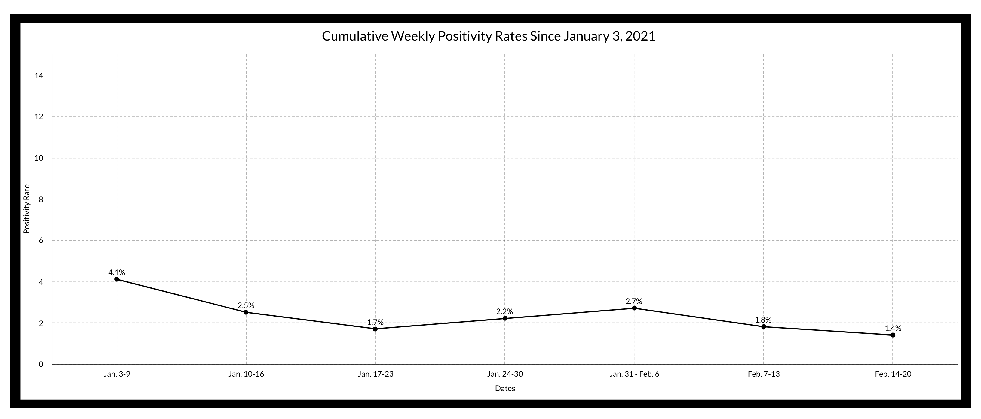 Weekly Positivity Rates Since January 2021