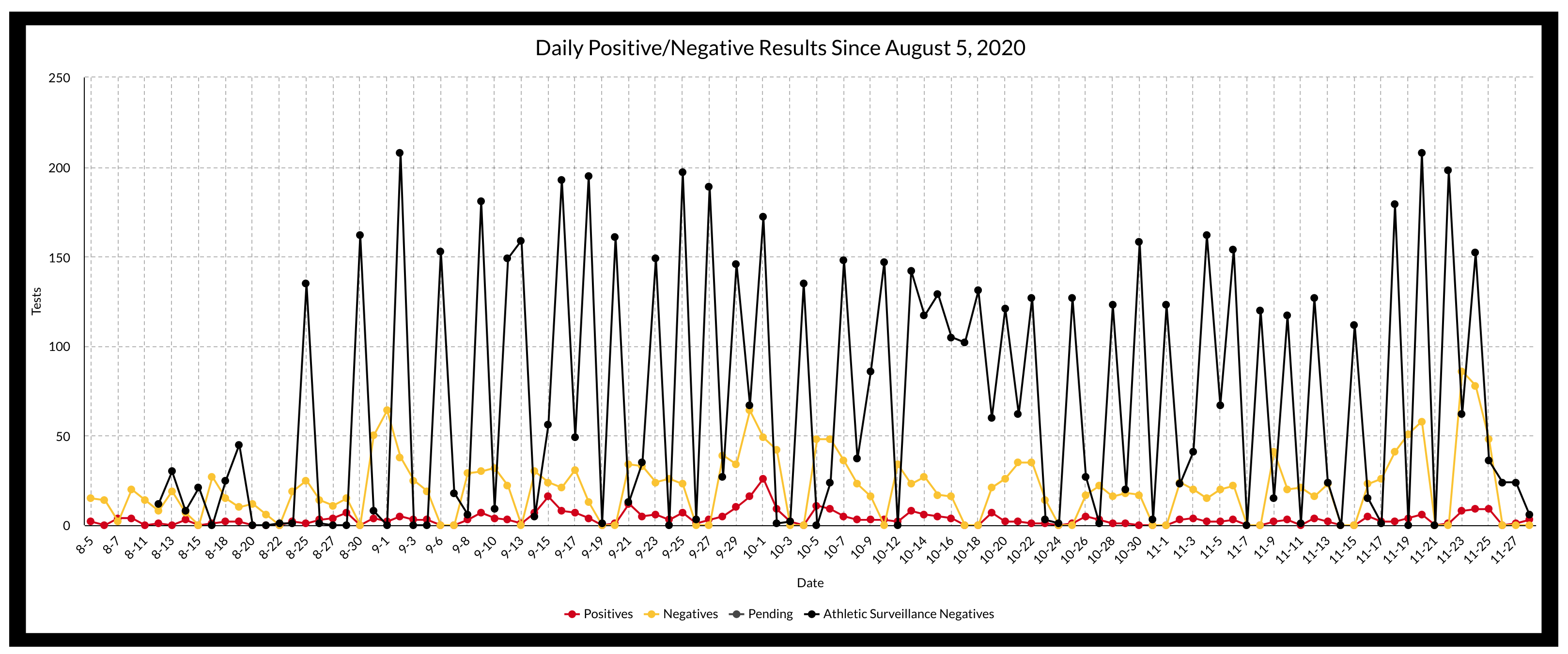 Daily Testing Numbers - Pos/Neg Since August 5th
