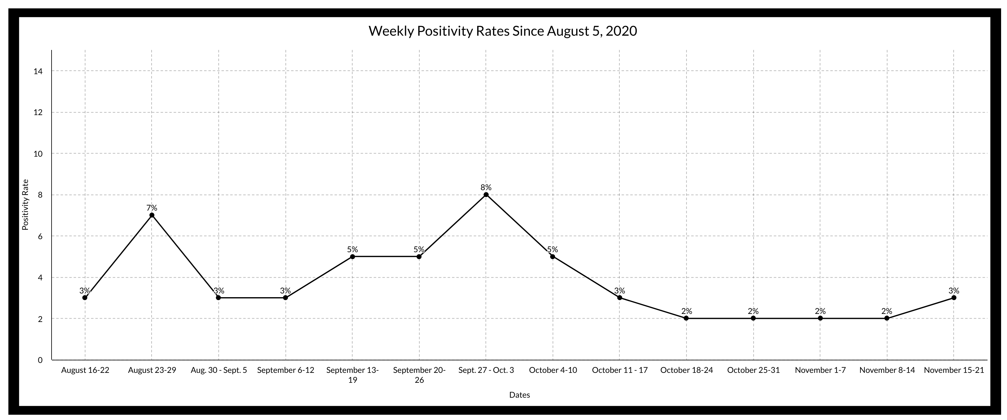 Weekly Positivity Rates Since August 2020