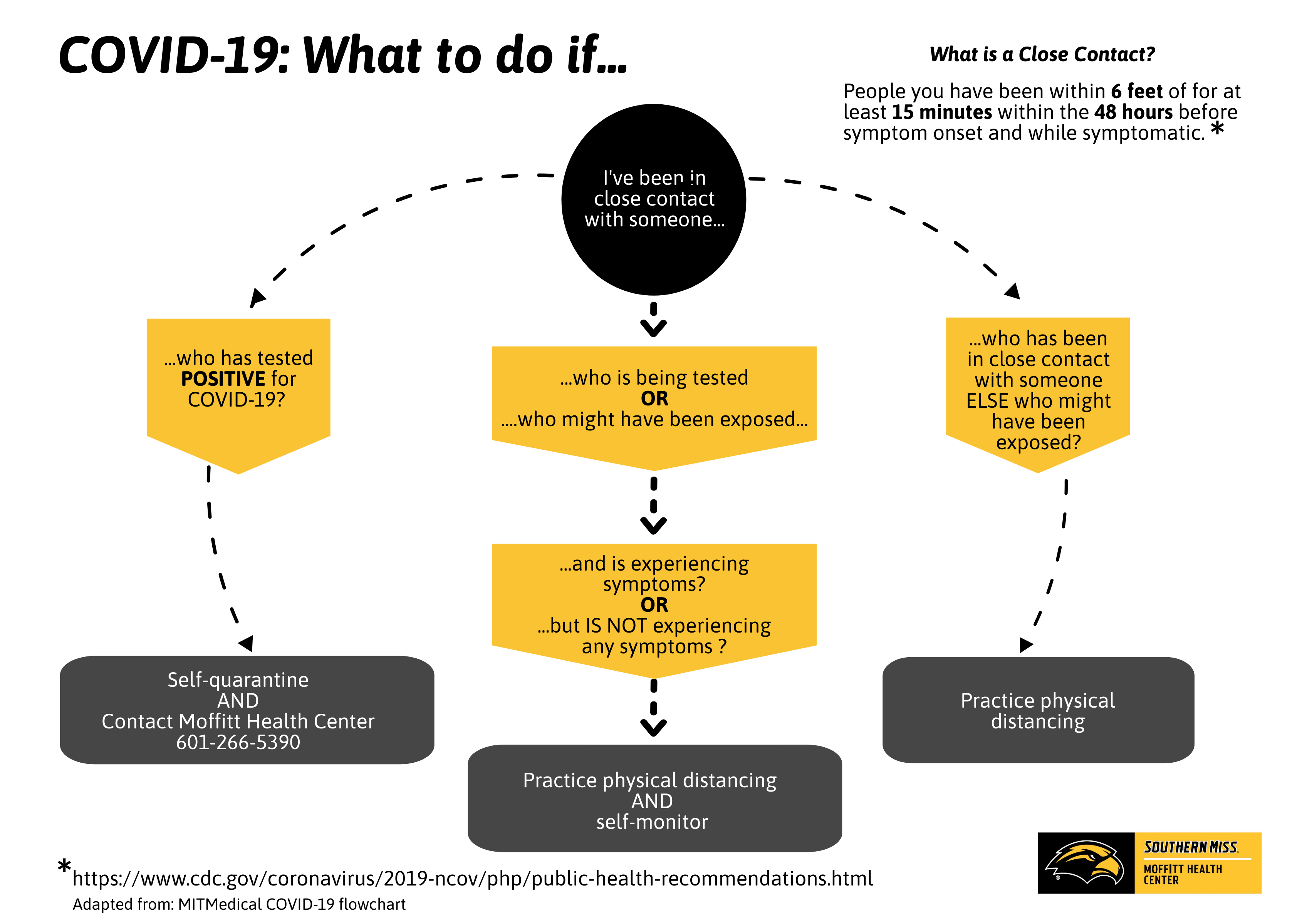 COVID-19 What to do if... Flowchart
