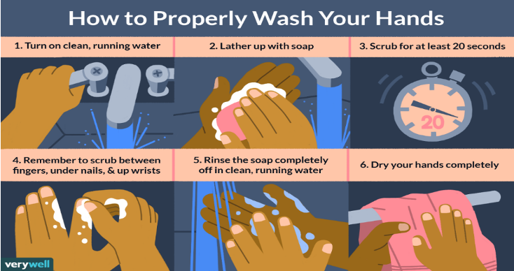 How to Properly Wash Your Hands
