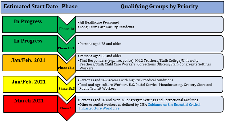 MS COVID-19 Vaccination Phases