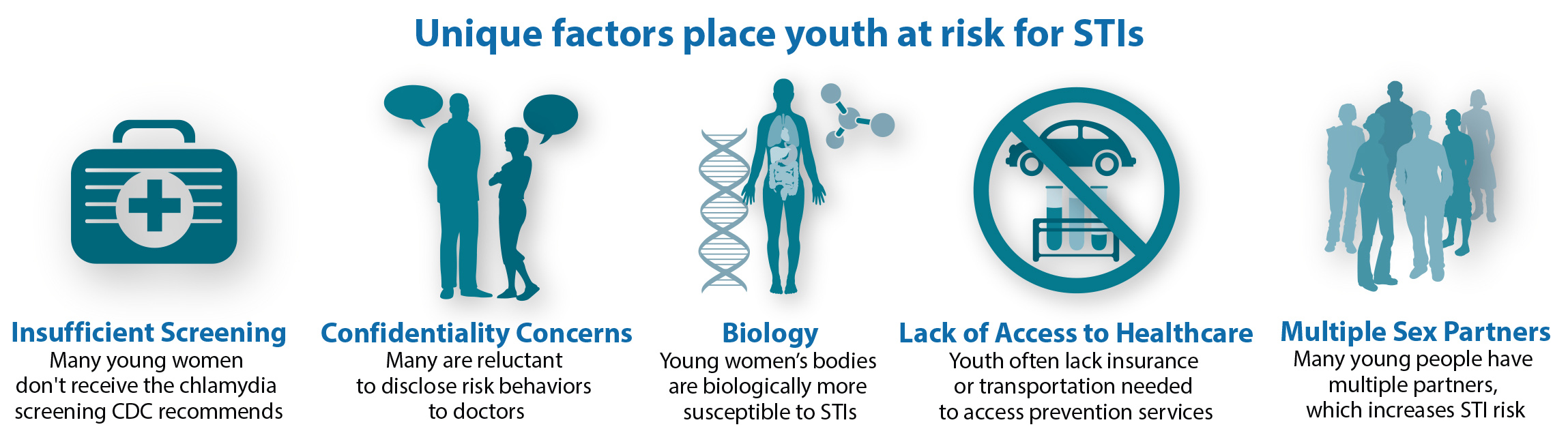 Youth Risk Factors for STIs Graphic